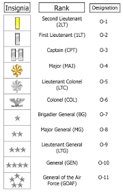 Air Force Insignia Chart Orb Union Military Rank Insignia By Msarge00 On Deviantart