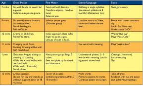 Developmental Milestones Chart Developmental Milestones In Normal Children