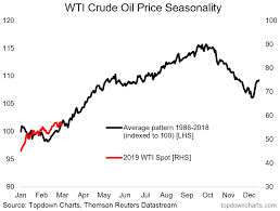 Crude Oil Price In 2018 Chart Tis The Season For Crude Oil Seeking Alpha