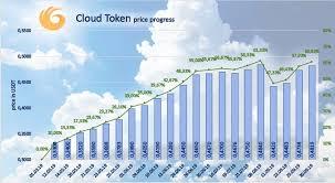 Cloud 2 0 Cloud Token Wallet Cloud Token Wallet Dapp