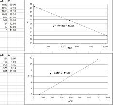 Bicycle Speedometer Calibration Chart Bike Computer