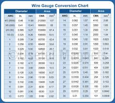 Awg To Mm Wire Gauge Conversion Chart Flexible Magnet