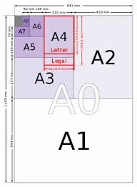 International Paper Sizes Formats Standards Explained