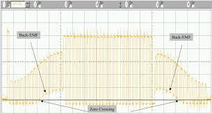 BLDC waveform