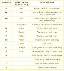 thermostat wire colors code images furnace thermostat wiring thermostat color codes nest wiring diagram on hvac code