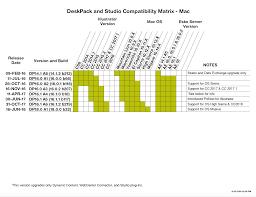 Os X Compatibility Chart Page Comparison Kb78612012 Deskpack Version