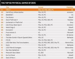 Top 10 Ps4 Games Chart Forza Horizon 3 Cracks The Top 10 Best Selling Games In The
