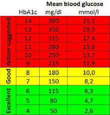 Sugar Level Chart For Female 12 Best Healthy Lifestyle Images Healthy Healthy