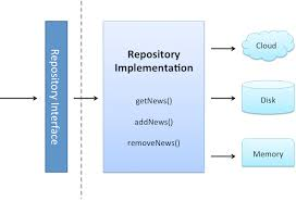 Repository Pattern Simple THE EVOLUTION OF THE REPOSITORY PATTERN BE AWARE OF OVER
