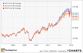 Vgt Etf Chart The Best Etf To Invest In Technology The Motley Fool