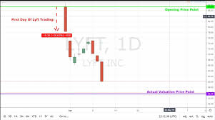 Lyft Stock Chart Can The Lyft Stock Lift Itself Up After Ipo Fumble Video