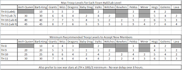 Clash Of Clans Troop Chart About Tribal Elite 1 Clash With The Best