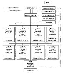 Comnavsurfpac Org Chart Seventh Fleet