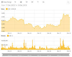 Bitcoin Price Chart All Time A Year After 20k All Time Highs Bitcoin Price Sees A Small