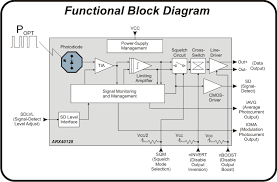 optical fiber communication block diagram ireleast info optical fiber communication block diagram the wiring diagram wiring block