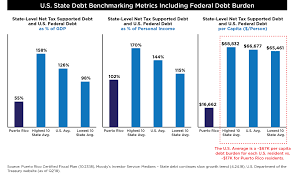 State Debt Chart Fact Check Puerto Ricos Per Capita Debt Business Wire