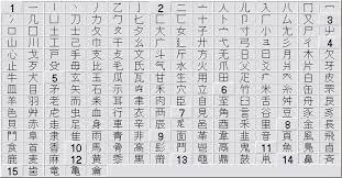 Kanji Translation Chart Japanese Kanji Radicals Chart