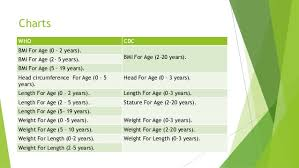 Who Weight For Age Chart 5 19 Growth Chart App