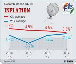 Headline Inflation Chart Economic Survey 2017 18 Inflation During 2017 18 Averaged