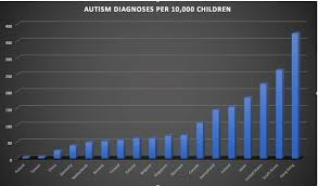 Autism Rates Across The Developed World