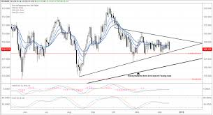 Japanese Yen Weekly Technical Forecast The Good The Bad
