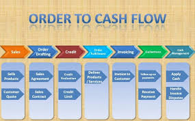 Order To Cash Process Flow Chart Sap Order To Cash Cycle Fi Sd Integration And Configuration