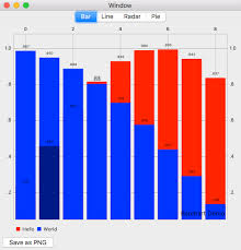 Bar Chart Demo Os X Bar Chart Demo Highlight And Stacked Color Are