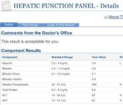 Diagnosis Icp Care