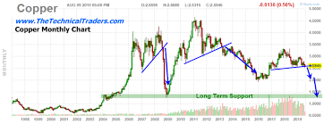 Copper Chart All Eyes On Copper Technical Traders Ltd