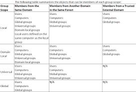 Active Directory Group Management Best Practices