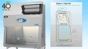 Class Ii Type A2 Biosafety Cabinet Watch Video Cellgard Es Energy Saver Biosafety Cabinet Provides