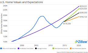 Zillow Chart Experts Weak First Time Buyer Finances Hurting Housing