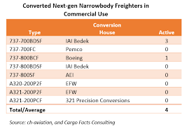 Finding The Sweet Spot For Next Gen Narrowbody Conversions