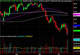 3 Big Stock Charts Wells Fargo L Brands And Charles Schwab