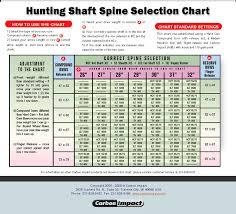 Compound Bow Arrow Length Chart 18 Specific Arrow Diameter Chart