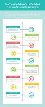2 Year Kid Food Chart The Feeding Schedule For Toddlers That Leads To Healthier