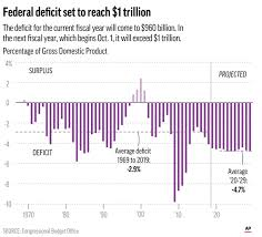 Report Shows Us Deficit To Exceed 1 Trillion Next Year