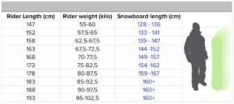 Snowboards Gearguide Koopgids