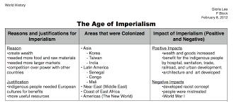 imperialism essay anti imperialism essay
