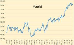 World Oil Inventory Chart Oil Price And Its Effect On Production Peak Oil Barrel