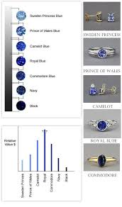 Sapphire Color Chart Sapphire Color Chart Which Blue Is Your Blue
