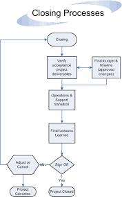 Toyota Process Flow Chart Closing Processes Flow Project Management Templates