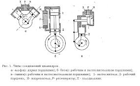 Реферат Двигатели стирлинга Области применения ru