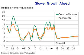 Sydney House Prices Chart 2018 The Sydney Housing Market Correction Is Coming Business
