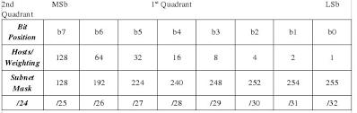 Ip Address And Subnet Mask Chart 45a Internet Protocol Expanding The Magic Subnet Chart