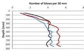 Results Of Dynamic Cone Penetrometer Tests Download Scientific