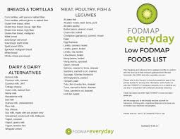 Downloadable Resources Tools Fodmap Everyday
