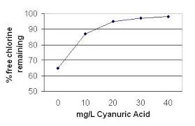 Stabiliser Cyanurate Use In Outdoor Swimming Pools Fact
