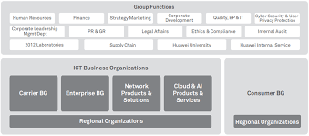 A Typical Organization Chart Showing Delegation Of Authority Would Show Corporate Governance About Huawei