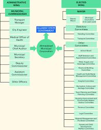 1 Organizational Chart Ahmedabad Municipal Corporation